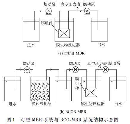 高 盐废水MBR水处理工艺