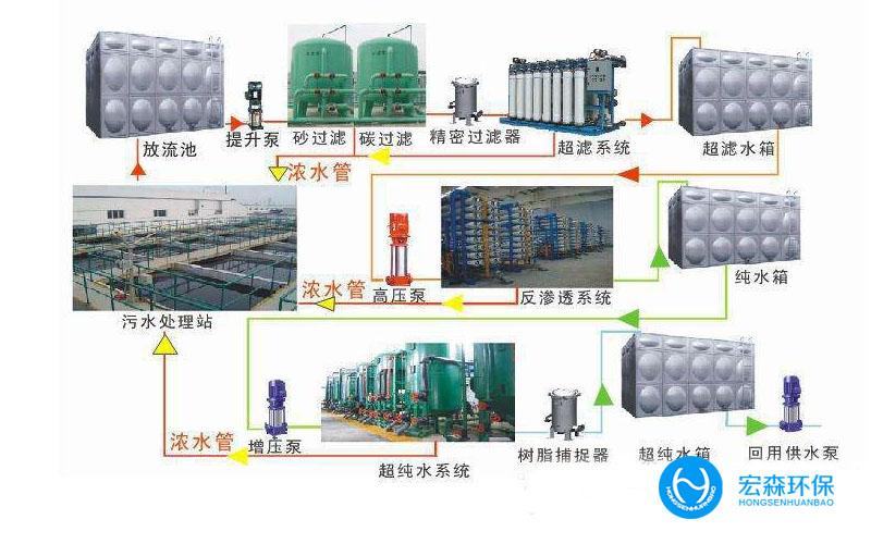 工业废水回用设备