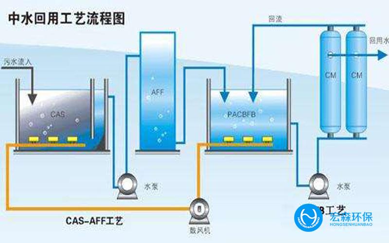 工业污水回用设备