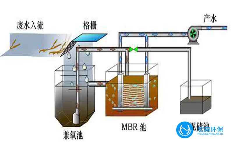 污水综合处理设备